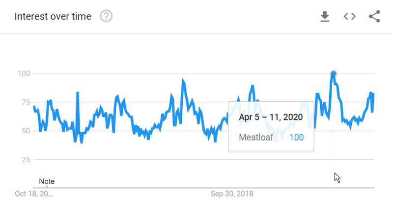 Google trends interest in Meatloaf during Covid-19 pandemic