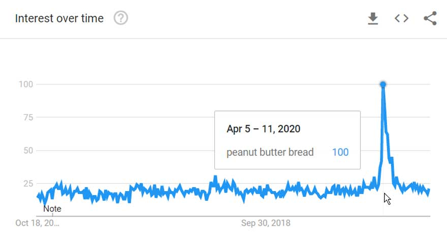 Peanut Butter Bread was never more popular